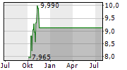 US SILICA HOLDINGS INC Chart 1 Jahr
