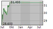 USA TRUCK INC Chart 1 Jahr