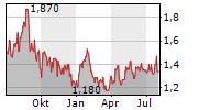USINAS SIDERURGICAS DE MINAS GERAIS SA Chart 1 Jahr
