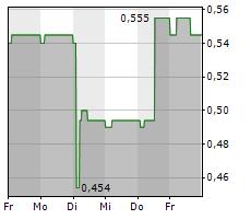 UTENOS TRIKOTAZAS AB Chart 1 Jahr