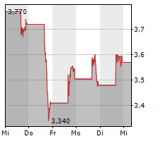 UWM HOLDINGS CORPORATION Chart 1 Jahr