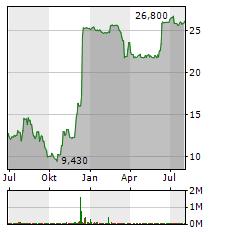 VA-Q-TEC Aktie Chart 1 Jahr