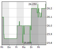 VA-Q-TEC AG Chart 1 Jahr