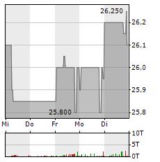 VA-Q-TEC Aktie 5-Tage-Chart