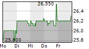 VA-Q-TEC AG 1-Woche-Intraday-Chart