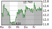 VA-Q-TEC AG 5-Tage-Chart
