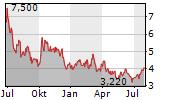 VAALCO ENERGY INC Chart 1 Jahr