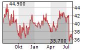 VAISALA OYJ Chart 1 Jahr