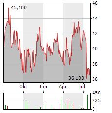 VAISALA Aktie Chart 1 Jahr