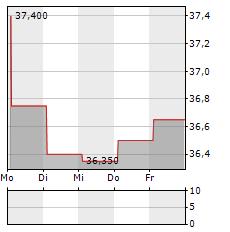 VAISALA Aktie 5-Tage-Chart
