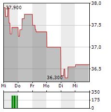 VAISALA Aktie 1-Woche-Intraday-Chart