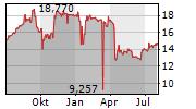VALARTIS GROUP AG Chart 1 Jahr