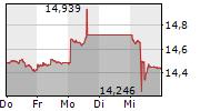 VALARTIS GROUP AG 5-Tage-Chart
