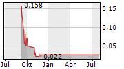 VALDOR TECHNOLOGY INTERNATIONAL INC Chart 1 Jahr