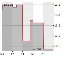 VALE SA ADR Chart 1 Jahr