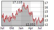 VALE SA Chart 1 Jahr