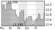VALE SA 1-Woche-Intraday-Chart