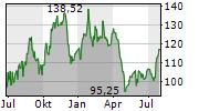 VALERO ENERGY CORPORATION Chart 1 Jahr