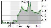 VALEURA ENERGY INC Chart 1 Jahr