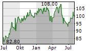 VALIANT HOLDING AG Chart 1 Jahr