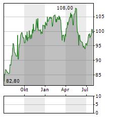 VALIANT Aktie Chart 1 Jahr