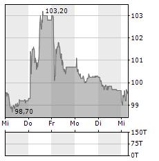 VALIANT Aktie 5-Tage-Chart