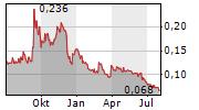 VALIRX PLC Chart 1 Jahr