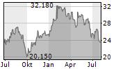 VALMET OYJ Chart 1 Jahr