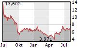 VALNEVA SE Chart 1 Jahr