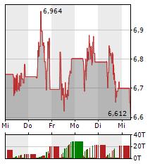 VALNEVA Aktie 5-Tage-Chart