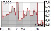 VALNEVA SE 1-Woche-Intraday-Chart