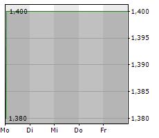 VALORA EFFEKTEN HANDEL AG Chart 1 Jahr