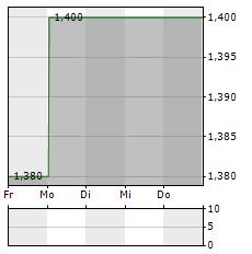 VALORA EFFEKTEN HANDEL Aktie 5-Tage-Chart
