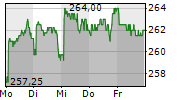 VALORA HOLDING AG 5-Tage-Chart