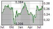 VALUETRONICS HOLDINGS LIMITED Chart 1 Jahr