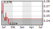 VANADIAN ENERGY CORP Chart 1 Jahr
