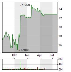 VANTAGE TOWERS Aktie Chart 1 Jahr
