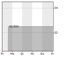 VANTAGE TOWERS AG Chart 1 Jahr