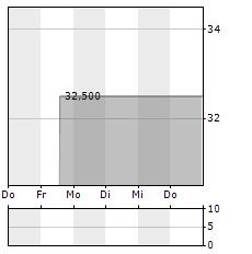 VANTAGE TOWERS Aktie 5-Tage-Chart