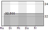 VANTAGE TOWERS AG 5-Tage-Chart