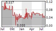 VAPIANO SE Chart 1 Jahr