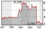 VARENGOLD BANK AG Chart 1 Jahr