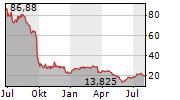 VARTA AG Chart 1 Jahr