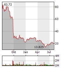 VARTA Aktie Chart 1 Jahr