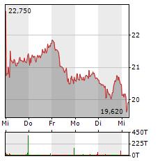 VARTA Aktie 1-Woche-Intraday-Chart