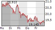 VARTA AG 5-Tage-Chart