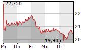 VARTA AG 1-Woche-Intraday-Chart