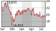 VASTNED RETAIL NV Chart 1 Jahr