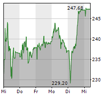 VAT GROUP AG Chart 1 Jahr