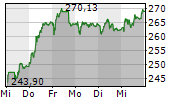 VAT GROUP AG 5-Tage-Chart